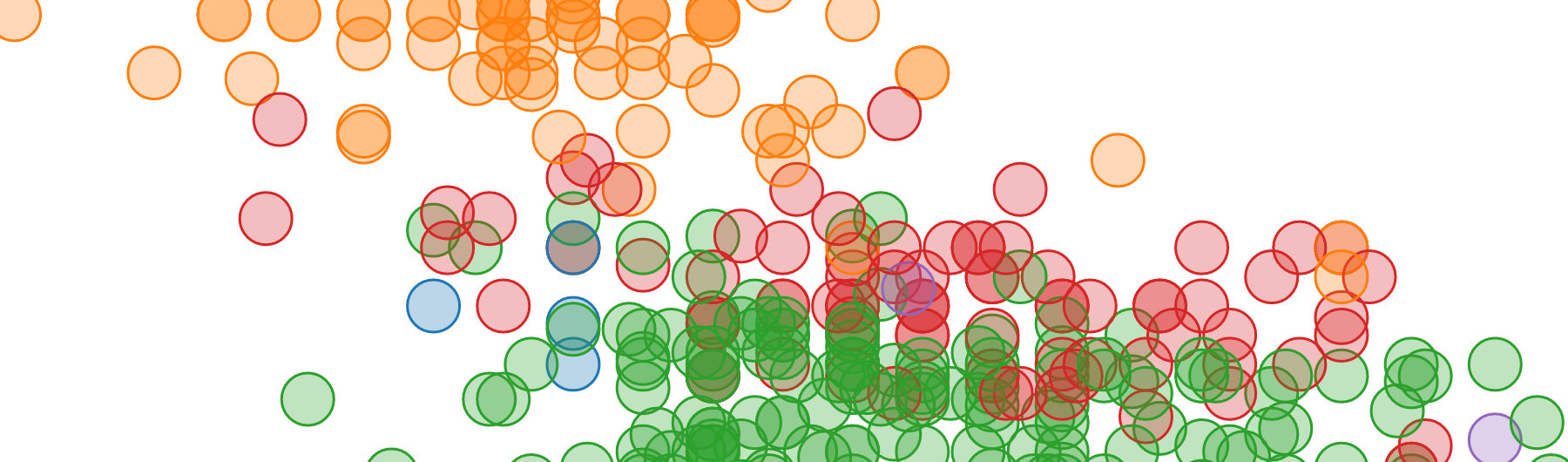 Data Visualization Foundations